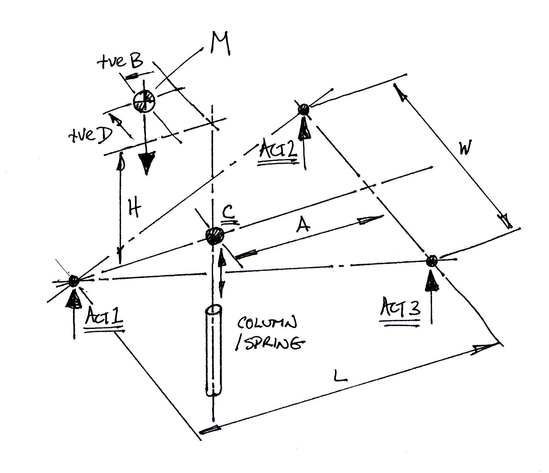 Motion Platform Actuator Power Calculator